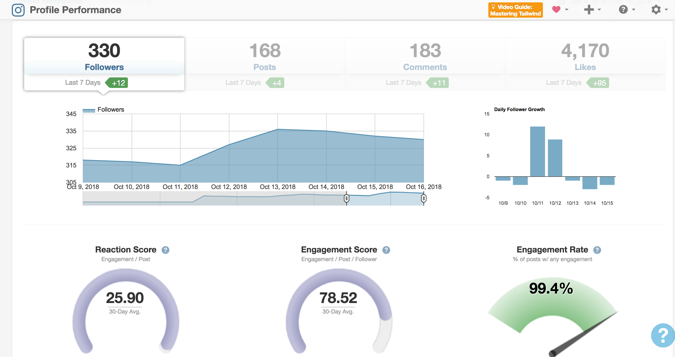 Under profile performance, you can see metrics including follower growth and engagement rate.